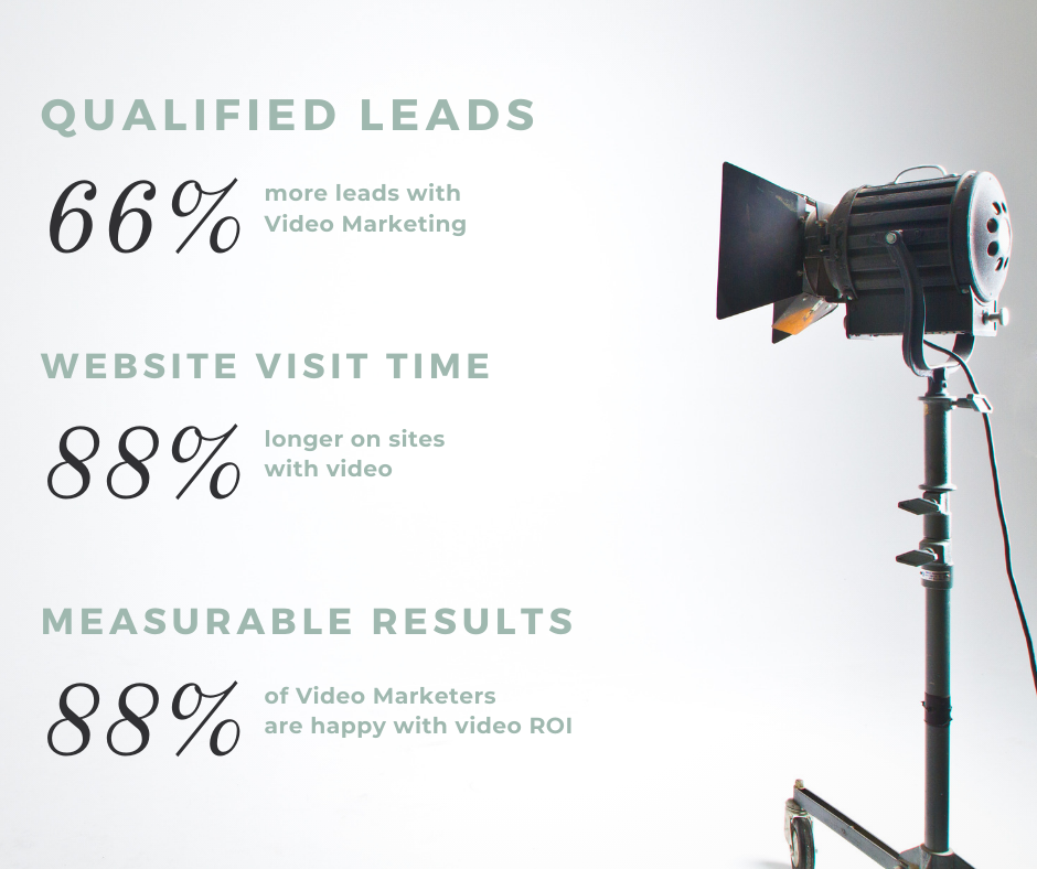 Marketing Video Stats